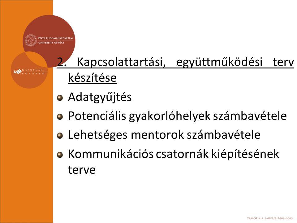 2. Kapcsolattartási, együttműködési terv készítése Adatgyűjtés Potenciális gyakorlóhelyek számbavétele Lehetséges mentorok számbavétele Kommunikációs