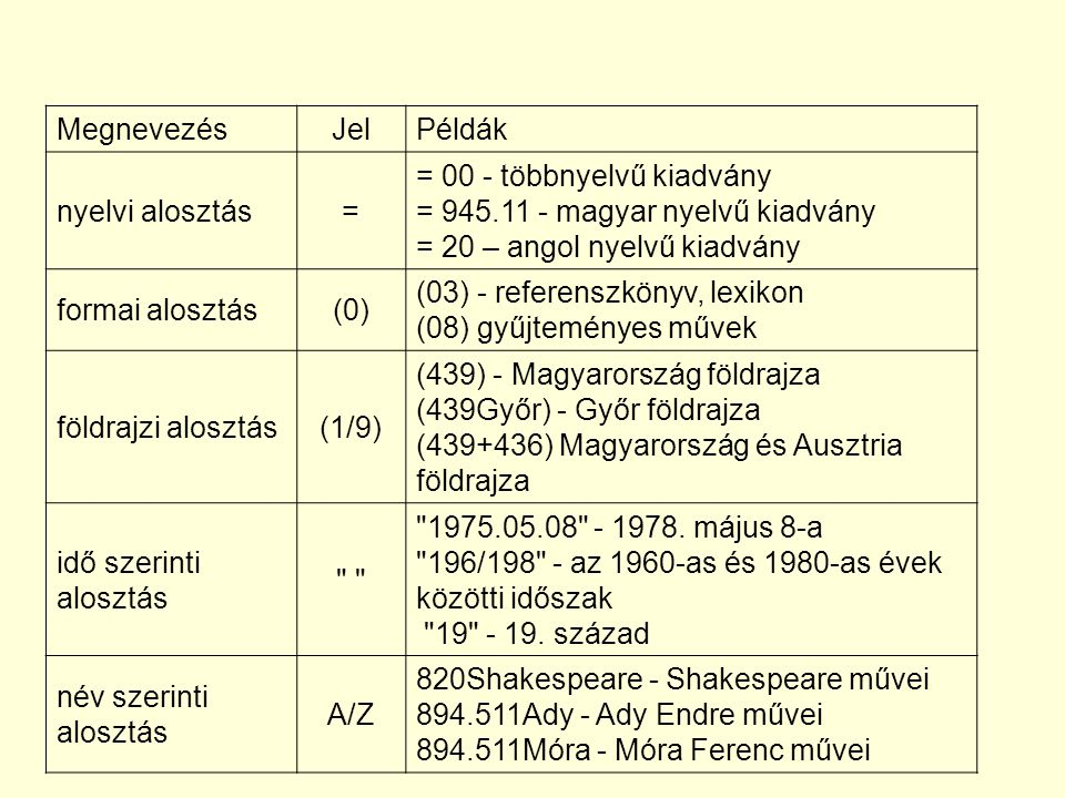 MegnevezésJelPéldák nyelvi alosztás= = 00 - többnyelvű kiadvány = 945.11 - magyar nyelvű kiadvány = 20 – angol nyelvű kiadvány formai alosztás(0) (03)