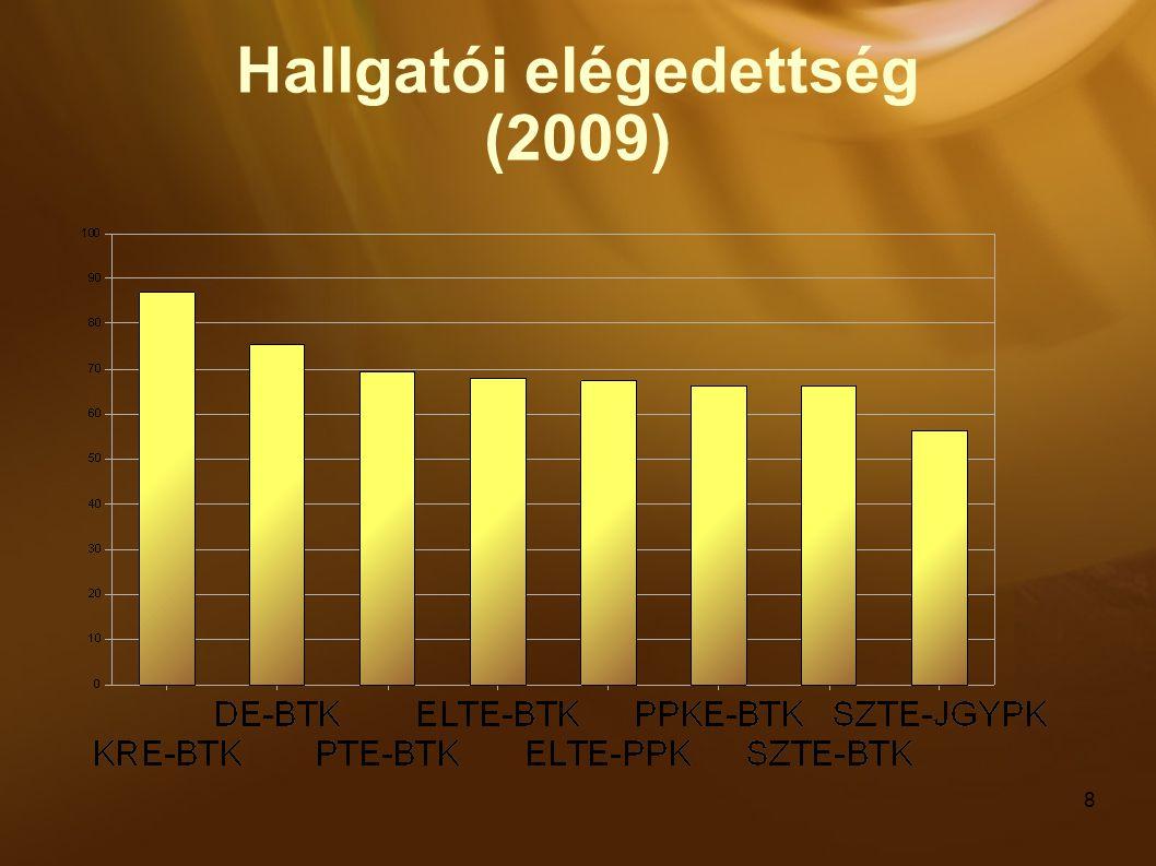 8 Hallgatói elégedettség (2009)