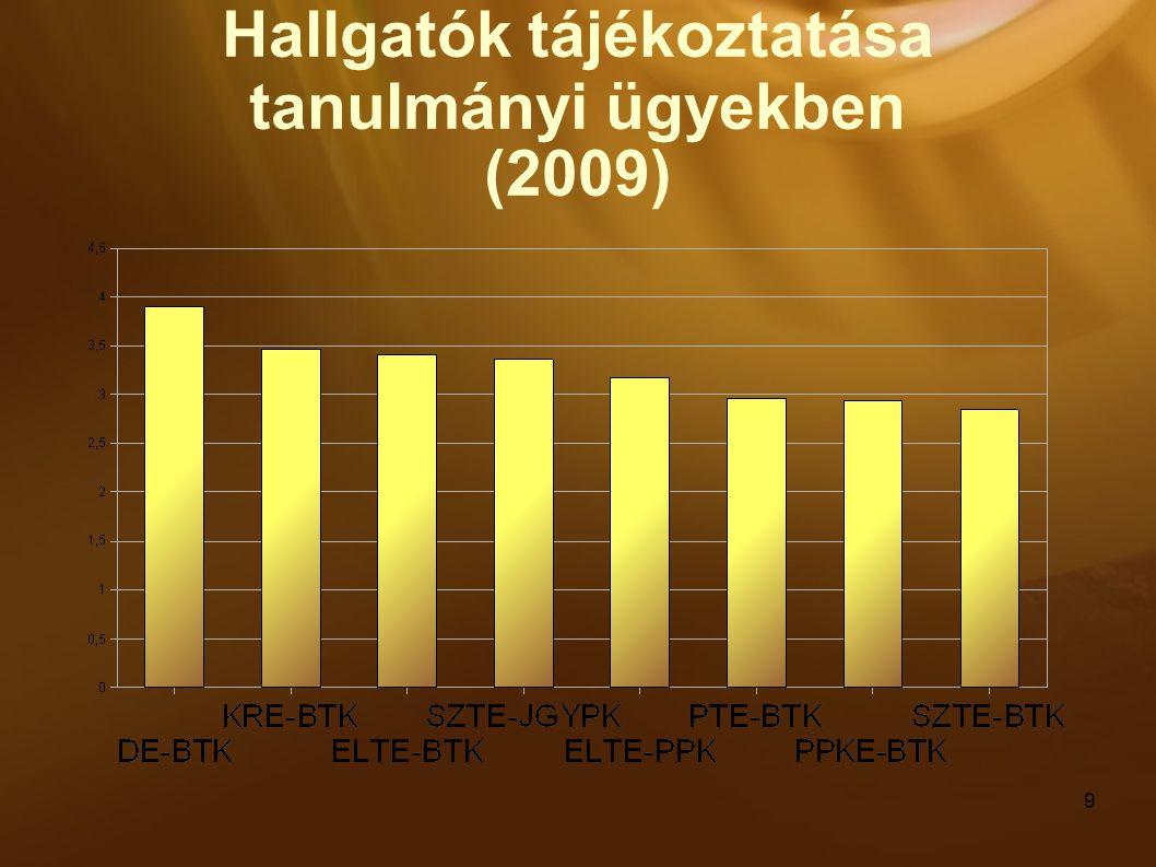 9 Hallgatók tájékoztatása tanulmányi ügyekben (2009)