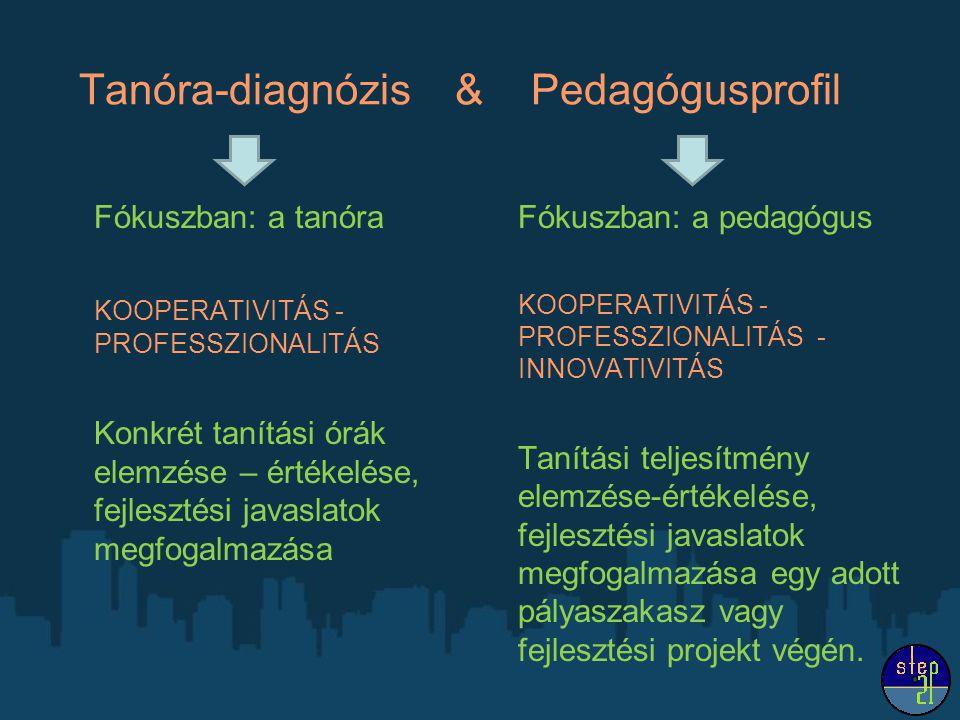 Tanóra-diagnózis & Pedagógusprofil Fókuszban: a tanóra KOOPERATIVITÁS - PROFESSZIONALITÁS Konkrét tanítási órák elemzése – értékelése, fejlesztési javaslatok megfogalmazása Fókuszban: a pedagógus KOOPERATIVITÁS - PROFESSZIONALITÁS - INNOVATIVITÁS Tanítási teljesítmény elemzése-értékelése, fejlesztési javaslatok megfogalmazása egy adott pályaszakasz vagy fejlesztési projekt végén.