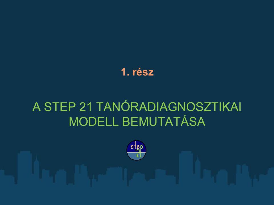 A STEP 21 modell hozzáadott értéke 1.Jól kommunikálható alapelvek (3 alapelv) 2.Társadalmi - szakmai diskurzusra alkalmas kritériumok (3x7=21 értékkritérium) 3.Koherens és konzisztens indikátorrendszer (7x7=49x3= 149 értékelő állítás) 4.Indikátor- kritérium - alapelv szinten aggregálható, számszerű értékek 5.Grafikus megjelenítés: összehasonlítható egyéni értékek 6.Személyre szabott szöveges értékelés (tanóra-diagnózis vagy pedagógusprofil) 7.Könnyen, gyorsan kezelhető papíralapú verzió 8.Központi szerverről biztonságosan elérhető informatikai verzió 9.Jelszóval védett (egyénre - csoportra - intézményre korlátozható) felület- illetve adatelérés 10.Másodelemzésre, kutatásra alkalmas, migrálható anonim adattömeg