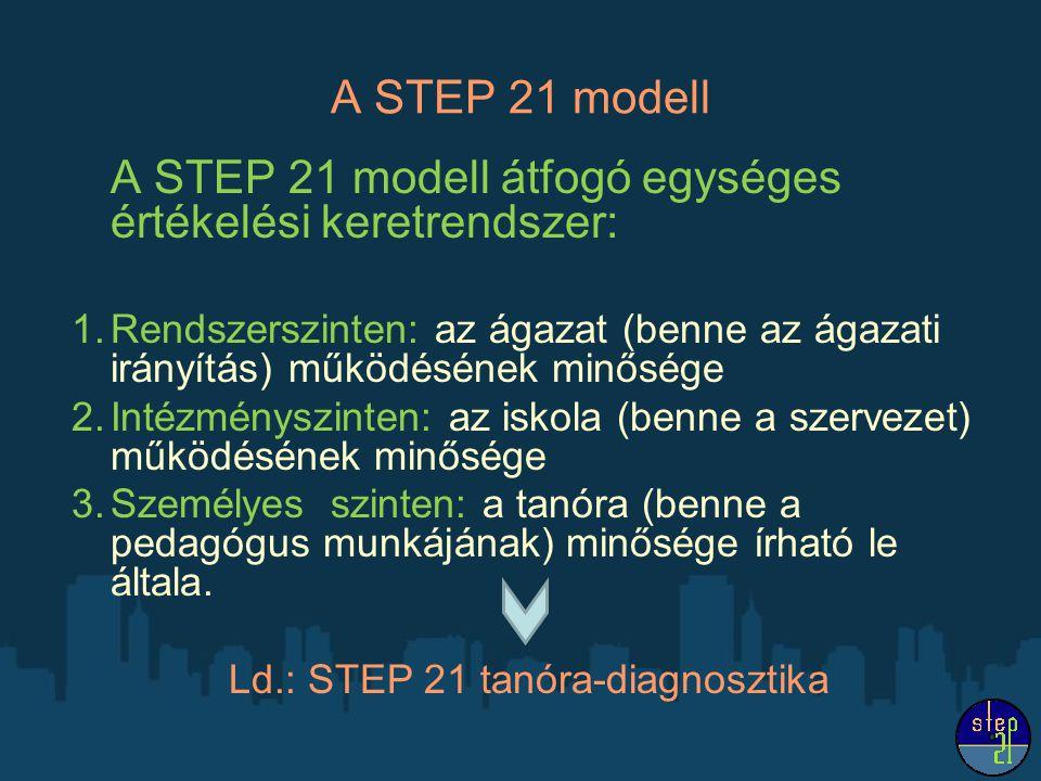 A STEP 21 modell A STEP 21 modell átfogó egységes értékelési keretrendszer: 1.Rendszerszinten: az ágazat (benne az ágazati irányítás) működésének minősége 2.Intézményszinten: az iskola (benne a szervezet) működésének minősége 3.Személyes szinten: a tanóra (benne a pedagógus munkájának) minősége írható le általa.