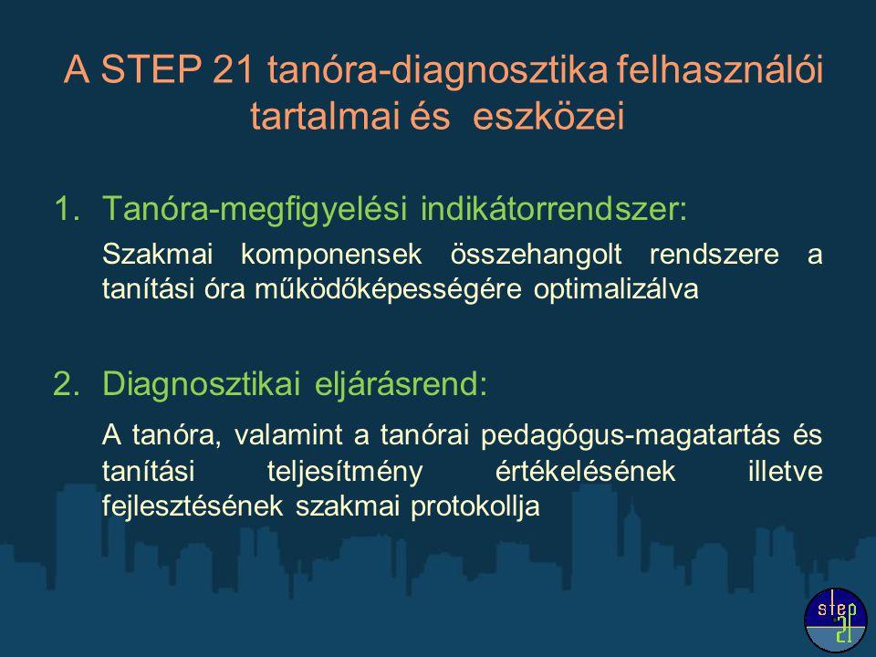 A STEP 21 tanóra-diagnosztika felhasználói tartalmai és eszközei 1.Tanóra-megfigyelési indikátorrendszer: Szakmai komponensek összehangolt rendszere a tanítási óra működőképességére optimalizálva 2.Diagnosztikai eljárásrend: A tanóra, valamint a tanórai pedagógus-magatartás és tanítási teljesítmény értékelésének illetve fejlesztésének szakmai protokollja