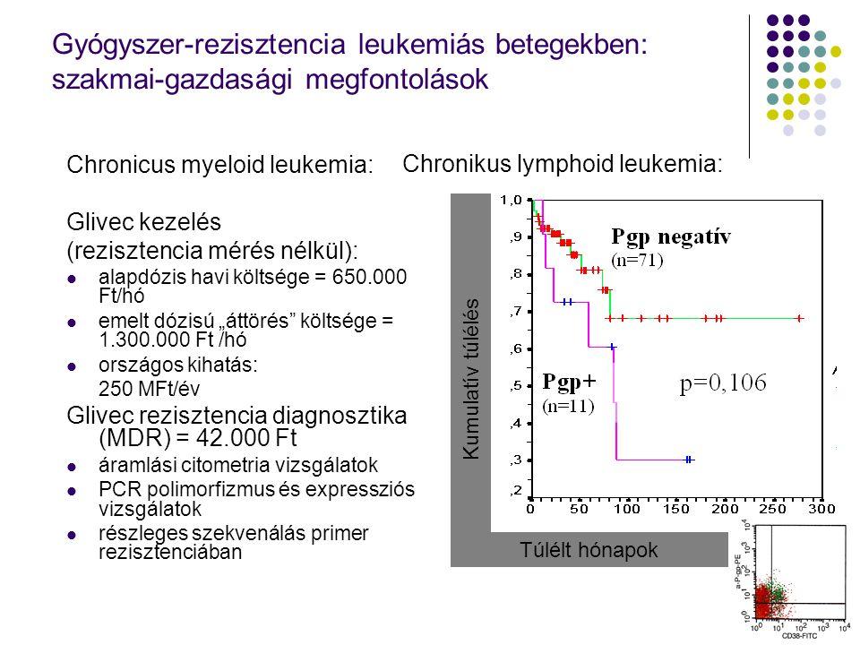 """Gyógyszer-rezisztencia leukemiás betegekben: szakmai-gazdasági megfontolások Chronicus myeloid leukemia: Glivec kezelés (rezisztencia mérés nélkül): alapdózis havi költsége = 650.000 Ft/hó emelt dózisú """"áttörés költsége = 1.300.000 Ft /hó országos kihatás: 250 MFt/év Glivec rezisztencia diagnosztika (MDR) = 42.000 Ft áramlási citometria vizsgálatok PCR polimorfizmus és expressziós vizsgálatok részleges szekvenálás primer rezisztenciában Chronikus lymphoid leukemia: Túlélt hónapok Kumulatív túlélés"""