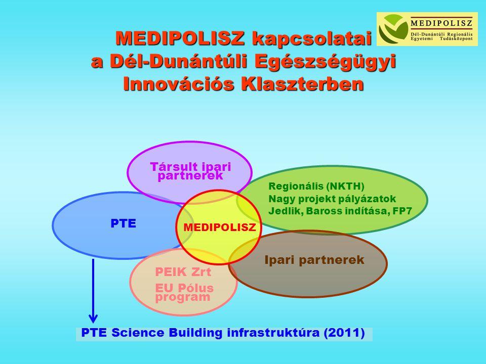 MEDIPOLISZ kapcsolatai a Dél-Dunántúli Egészségügyi Innovációs Klaszterben Regionális (NKTH) Nagy projekt pályázatok Jedlik, Baross indítása, FP7 Ipari partnerek MEDIPOLISZ Társult ipari partnerek PTE PEIK Zrt EU Pólus program PTE Science Building infrastruktúra (2011)