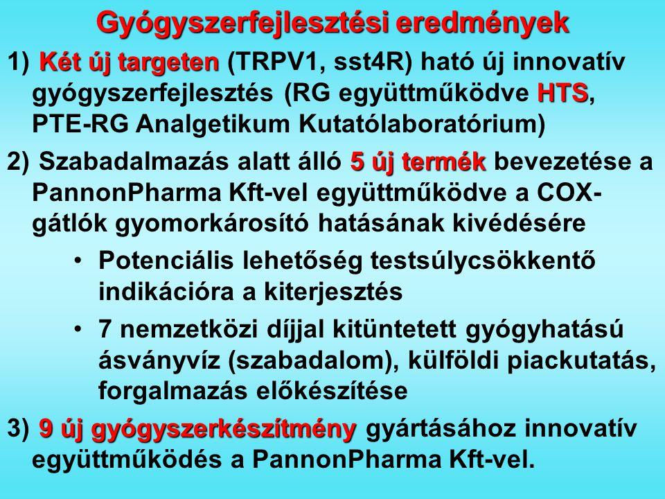 Gyógyszerfejlesztési eredmények Két új targeten HTS 1) Két új targeten (TRPV1, sst4R) ható új innovatív gyógyszerfejlesztés (RG együttműködve HTS, PTE-RG Analgetikum Kutatólaboratórium) 5 új termék 2) Szabadalmazás alatt álló 5 új termék bevezetése a PannonPharma Kft-vel együttműködve a COX- gátlók gyomorkárosító hatásának kivédésére Potenciális lehetőség testsúlycsökkentő indikációra a kiterjesztés 7 nemzetközi díjjal kitüntetett gyógyhatású ásványvíz (szabadalom), külföldi piackutatás, forgalmazás előkészítése 9 új gyógyszerkészítmény 3) 9 új gyógyszerkészítmény gyártásához innovatív együttműködés a PannonPharma Kft-vel.