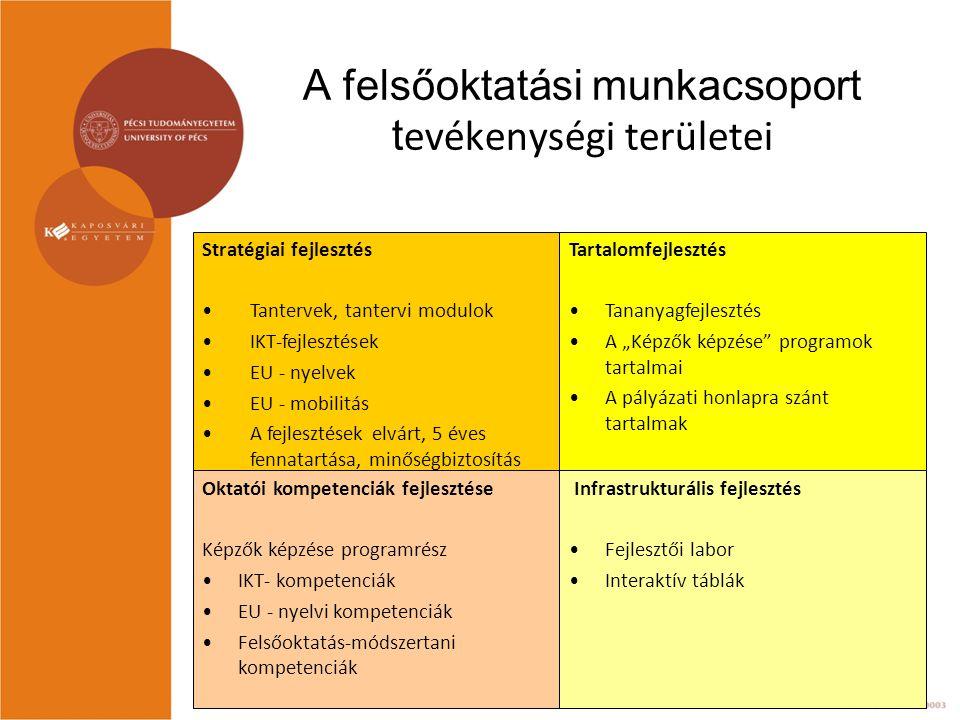 """A felsőoktatási munkacsoport t evékenységi területei Oktatói kompetenciák fejlesztése Képzők képzése programrész IKT- kompetenciák EU - nyelvi kompetenciák Felsőoktatás-módszertani kompetenciák Infrastrukturális fejlesztés Fejlesztői labor Interaktív táblák Tartalomfejlesztés Tananyagfejlesztés A """"Képzők képzése programok tartalmai A pályázati honlapra szánt tartalmak Stratégiai fejlesztés Tantervek, tantervi modulok IKT-fejlesztések EU - nyelvek EU - mobilitás A fejlesztések elvárt, 5 éves fennatartása, minőségbiztosítás"""