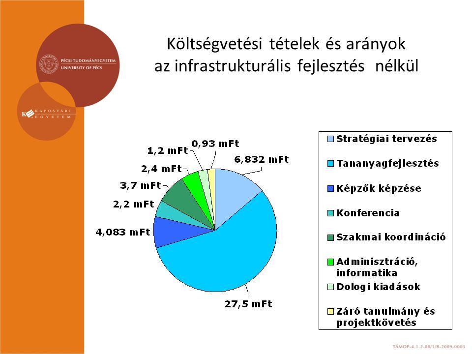 Költségvetési tételek és arányok az infrastrukturális fejlesztés nélkül