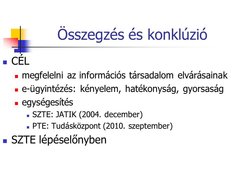 Összegzés és konklúzió CÉL megfelelni az információs társadalom elvárásainak e-ügyintézés: kényelem, hatékonyság, gyorsaság egységesítés SZTE: JATIK (2004.