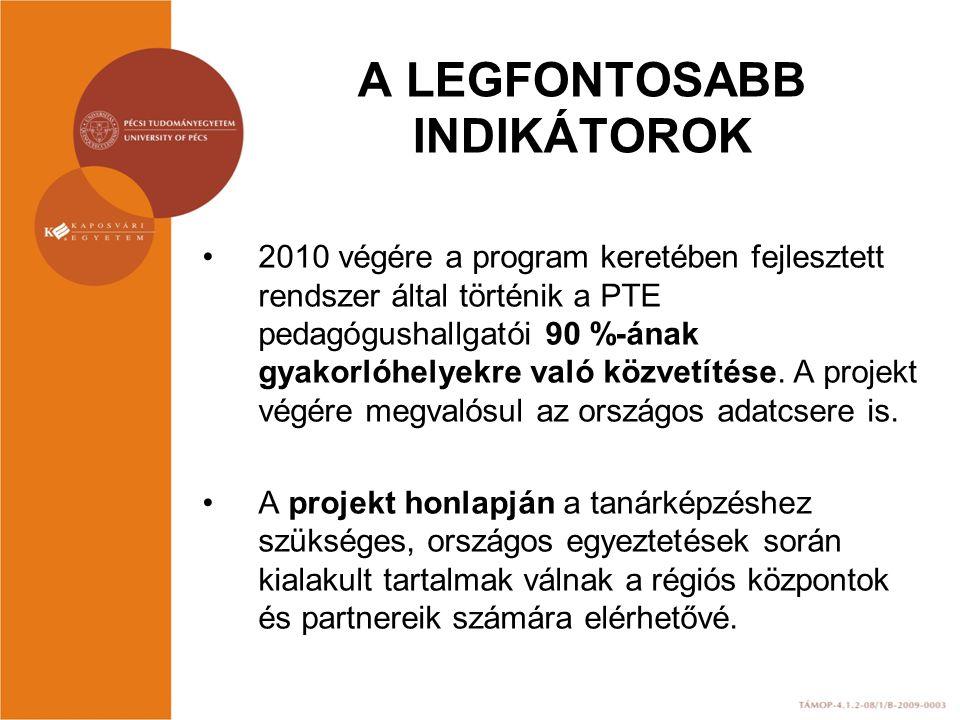 A LEGFONTOSABB INDIKÁTOROK 2010 végére a program keretében fejlesztett rendszer által történik a PTE pedagógushallgatói 90 %-ának gyakorlóhelyekre való közvetítése.