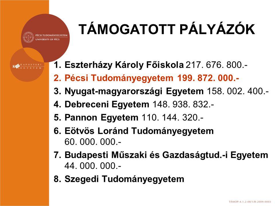 TÁMOGATOTT PÁLYÁZÓK 1.Eszterházy Károly Főiskola 217. 676. 800.- 2.Pécsi Tudományegyetem 199. 872. 000.- 3.Nyugat-magyarországi Egyetem 158. 002. 400.