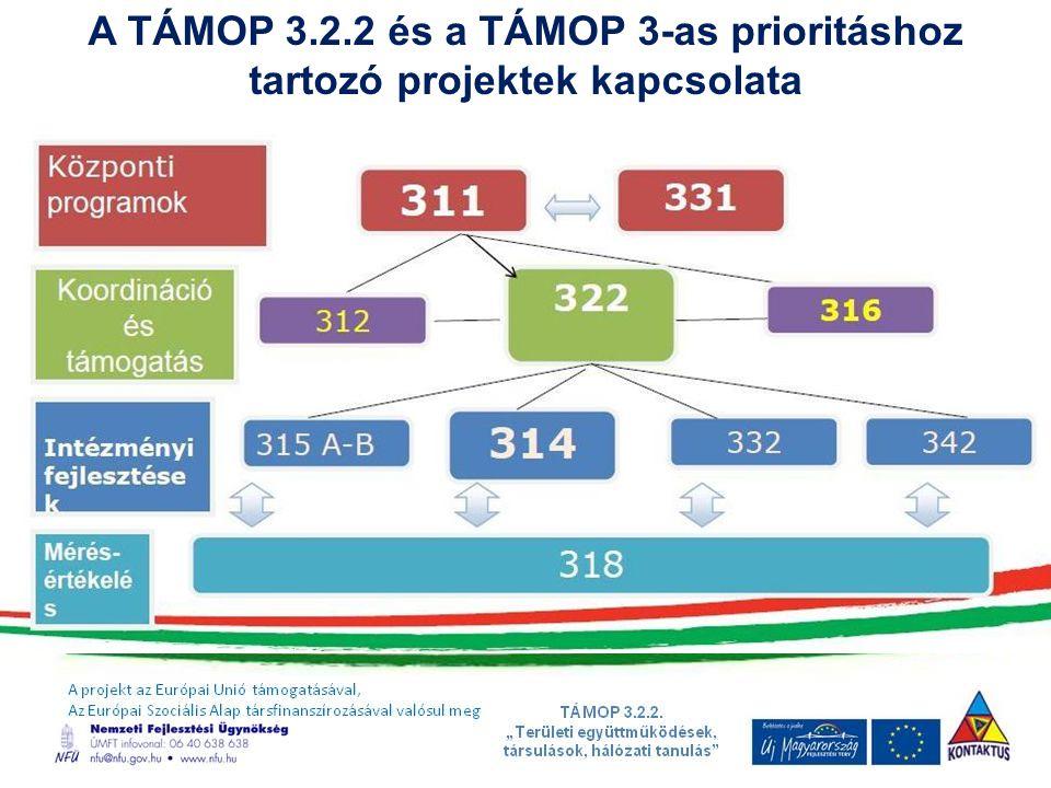 A TÁMOP 3.2.2 és a TÁMOP 3-as prioritáshoz tartozó projektek kapcsolata