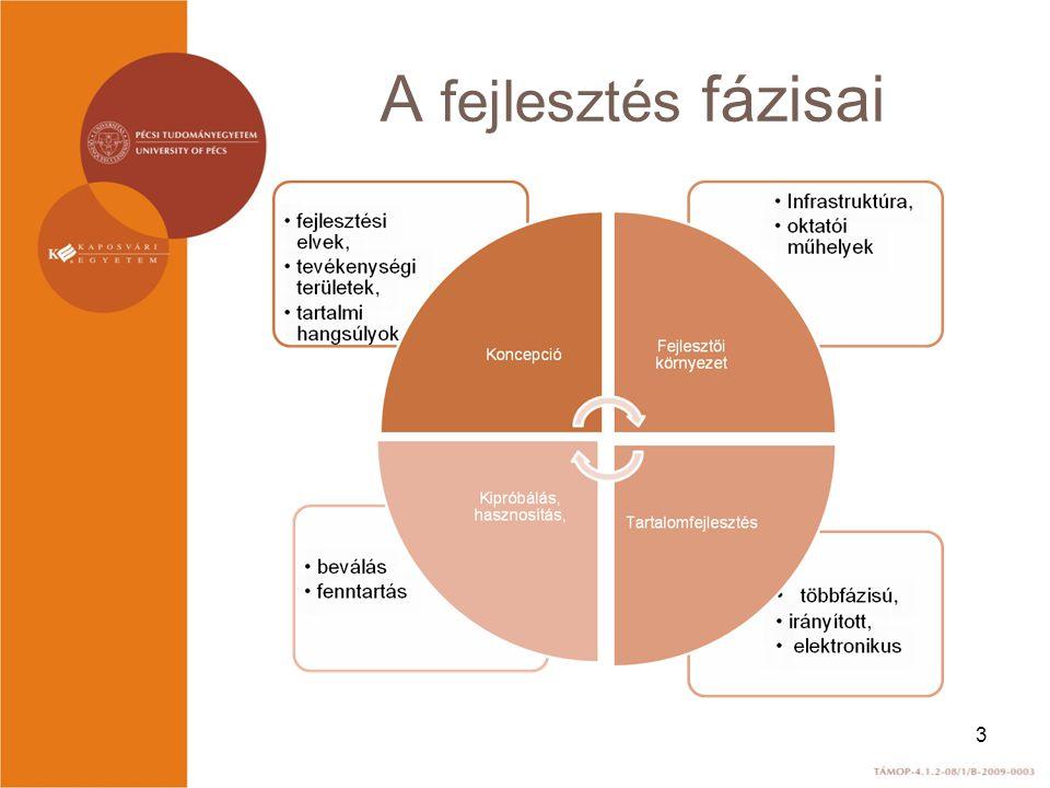 Munkafázisok a tananyagfejlesztésben 4