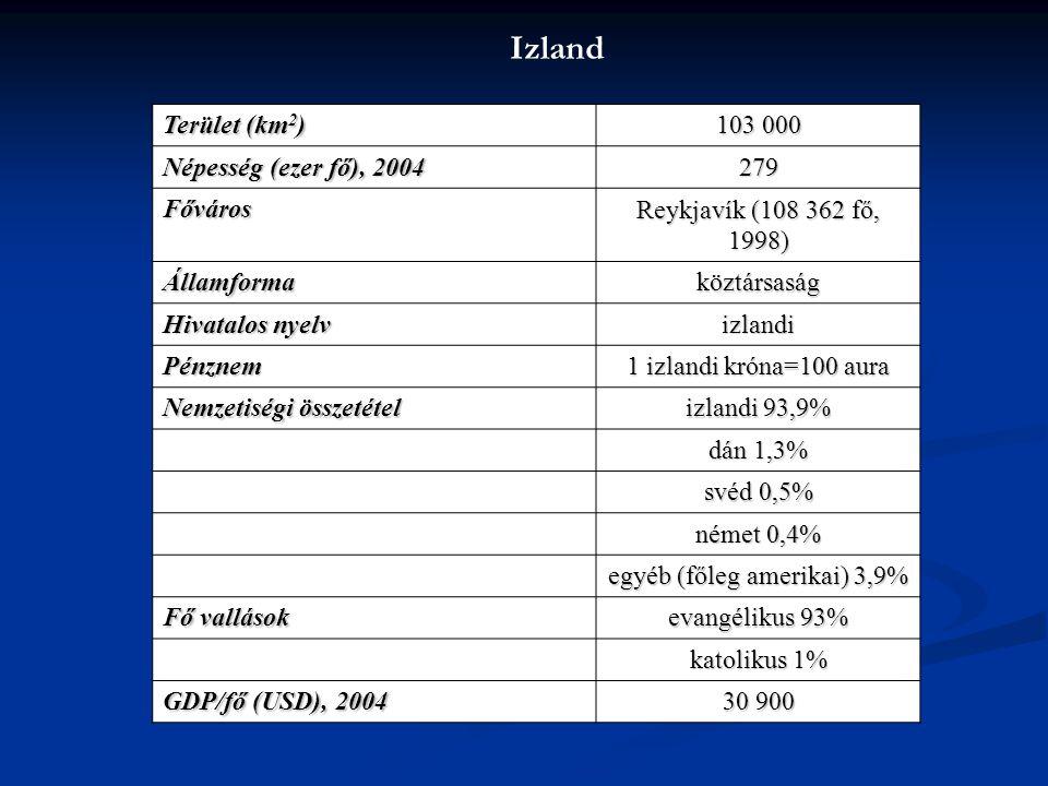 Izland Terület (km 2 ) 103 000 Népesség (ezer fő), 2004 279 Főváros Reykjavík (108 362 fő, 1998) Államformaköztársaság Hivatalos nyelv izlandi Pénznem