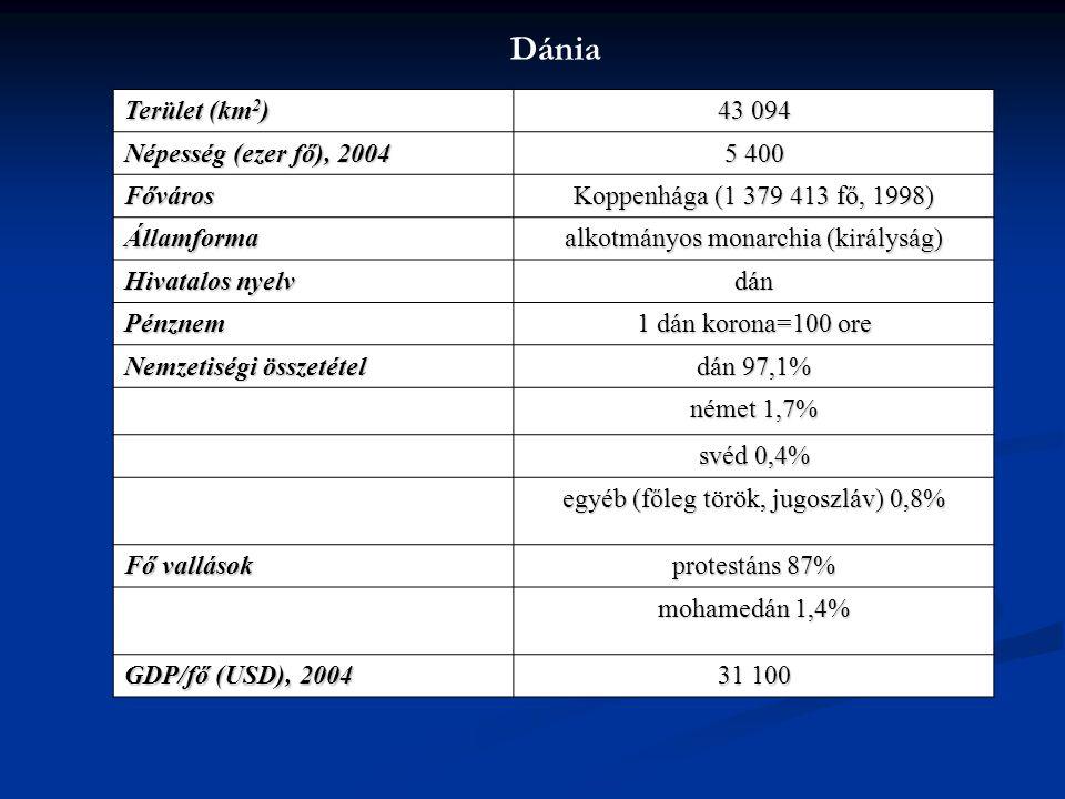 Dánia Terület (km 2 ) 43 094 Népesség (ezer fő), 2004 5 400 Főváros Koppenhága (1 379 413 fő, 1998) Államforma alkotmányos monarchia (királyság) Hivat