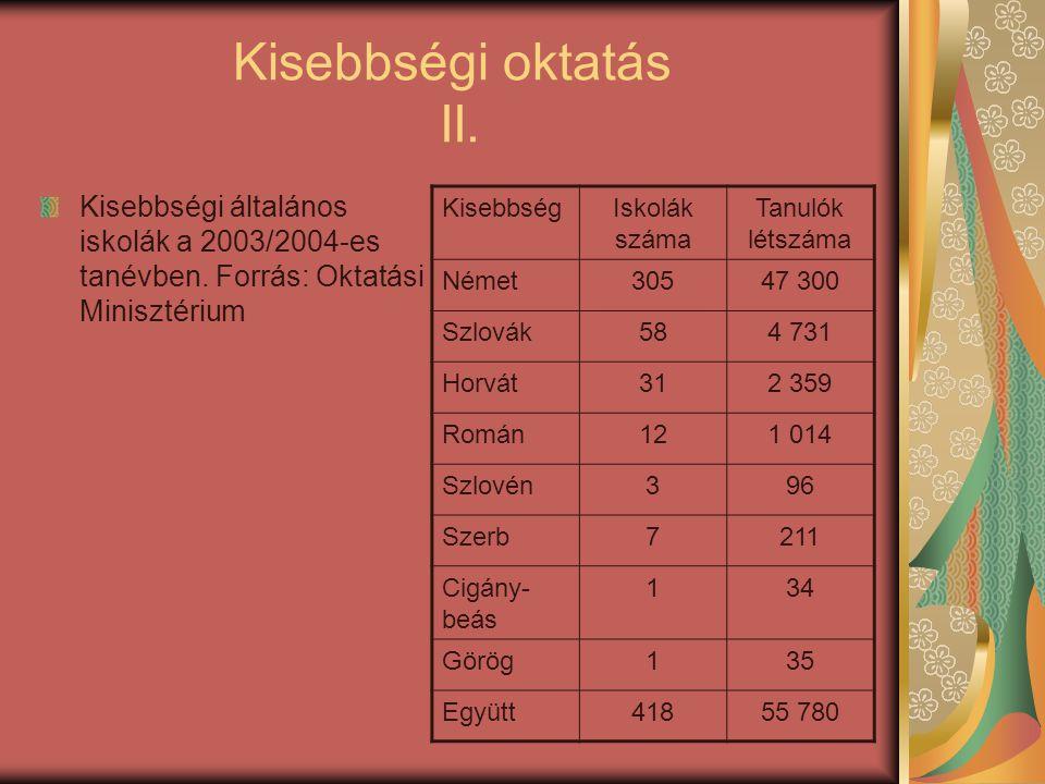 Kisebbségi oktatás II. Kisebbségi általános iskolák a 2003/2004-es tanévben. Forrás: Oktatási Minisztérium KisebbségIskolák száma Tanulók létszáma Ném