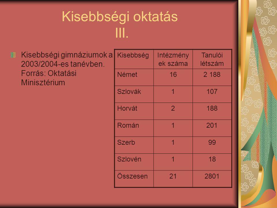 Kisebbségi oktatás III. Kisebbségi gimnáziumok a 2003/2004-es tanévben. Forrás: Oktatási Minisztérium KisebbségIntézmény ek száma Tanulói létszám Néme