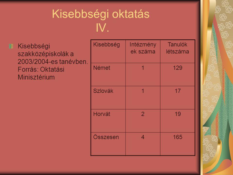 Kisebbségi oktatás IV. Kisebbségi szakközépiskolák a 2003/2004-es tanévben. Forrás: Oktatási Minisztérium KisebbségIntézmény ek száma Tanulók létszáma