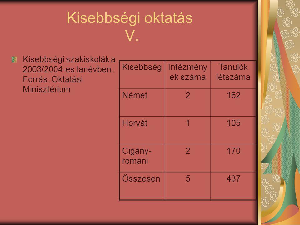 Kisebbségi oktatás V. Kisebbségi szakiskolák a 2003/2004-es tanévben. Forrás: Oktatási Minisztérium KisebbségIntézmény ek száma Tanulók létszáma Német