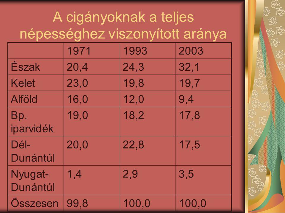 A cigányoknak a teljes népességhez viszonyított aránya 197119932003 Észak20,424,332,1 Kelet23,019,819,7 Alföld16,012,09,4 Bp. iparvidék 19,018,217,8 D