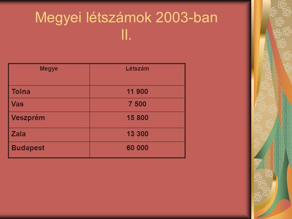 Megyei létszámok 2003-ban II. MegyeLétszám Tolna11 900 Vas7 500 Veszprém15 800 Zala13 300 Budapest60 000