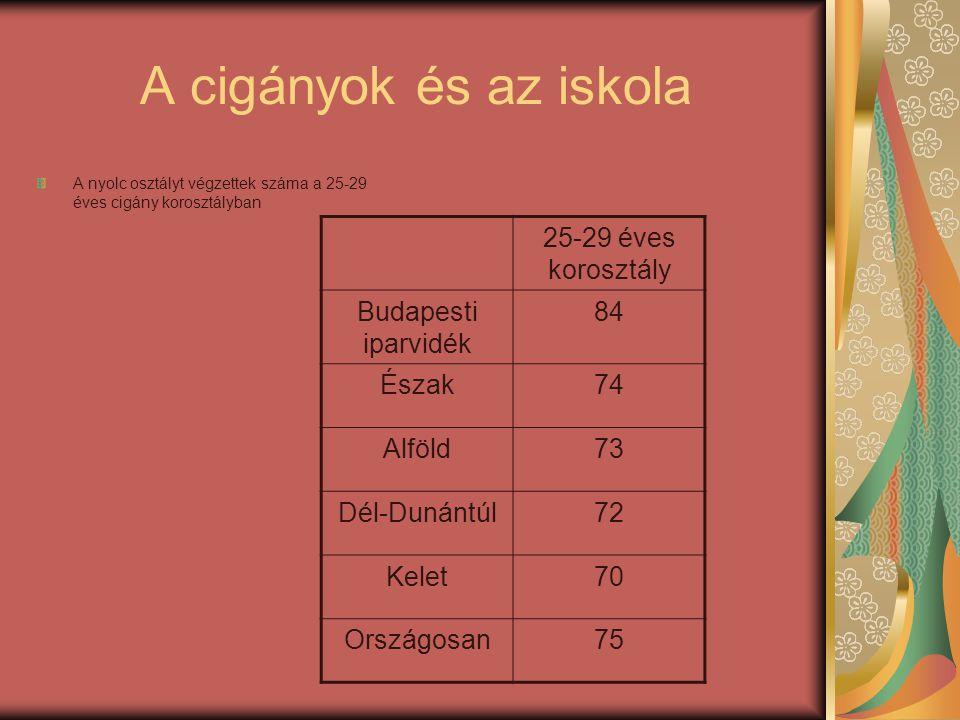 A cigányok és az iskola A nyolc osztályt végzettek száma a 25-29 éves cigány korosztályban 25-29 éves korosztály Budapesti iparvidék 84 Észak74 Alföld