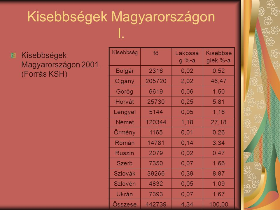 Kisebbségek Magyarországon I. Kisebbségek Magyarországon 2001. (Forrás KSH) Kisebbség főLakossá g %-a Kisebbsé giek %-a Bolgár23160,020,52 Cigány20572