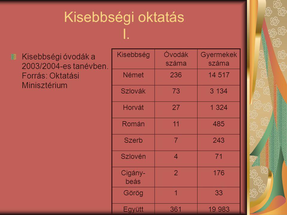 Kisebbségi oktatás I. Kisebbségi óvodák a 2003/2004-es tanévben. Forrás: Oktatási Minisztérium KisebbségÓvodák száma Gyermekek száma Német23614 517 Sz
