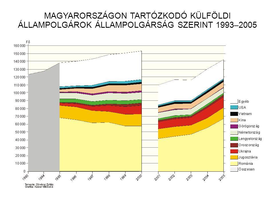 MAGYARORSZÁGON TARTÓZKODÓ KÜLFÖLDI ÁLLAMPOLGÁROK ÁLLAMPOLGÁRSÁG SZERINT 1993–2005