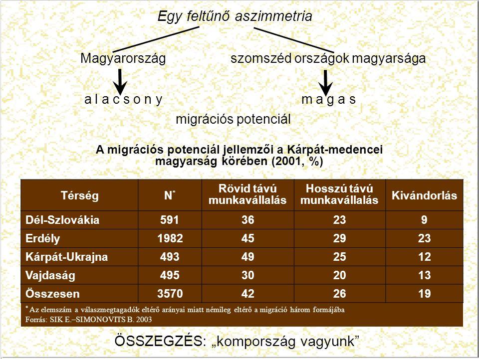 Egy feltűnő aszimmetria Magyarország szomszéd országok magyarsága a l a c s o n y m a g a s migrációs potenciál A migrációs potenciál jellemzői a Kárpát-medencei magyarság körében (2001, %) TérségN*N* Rövid távú munkavállalás Hosszú távú munkavállalás Kivándorlás Dél-Szlovákia59136239 Erdély1982452923 Kárpát-Ukrajna493492512 Vajdaság495302013 Összesen3570422619 * Az elemszám a válaszmegtagadók eltérő arányai miatt némileg eltérő a migráció három formájába Forrás: SIK E.–SIMONOVITS B.