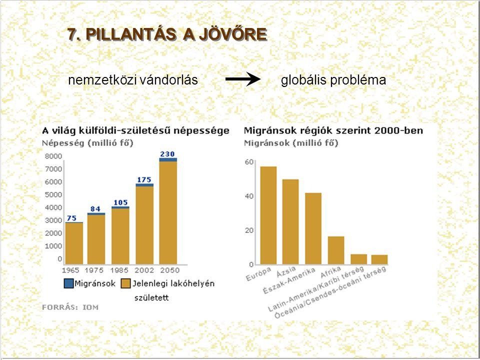 7. PILLANTÁS A JÖVŐRE nemzetközi vándorlás globális probléma