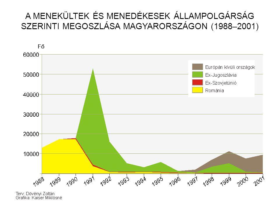 A MENEKÜLTEK ÉS MENEDÉKESEK ÁLLAMPOLGÁRSÁG SZERINTI MEGOSZLÁSA MAGYARORSZÁGON (1988–2001)