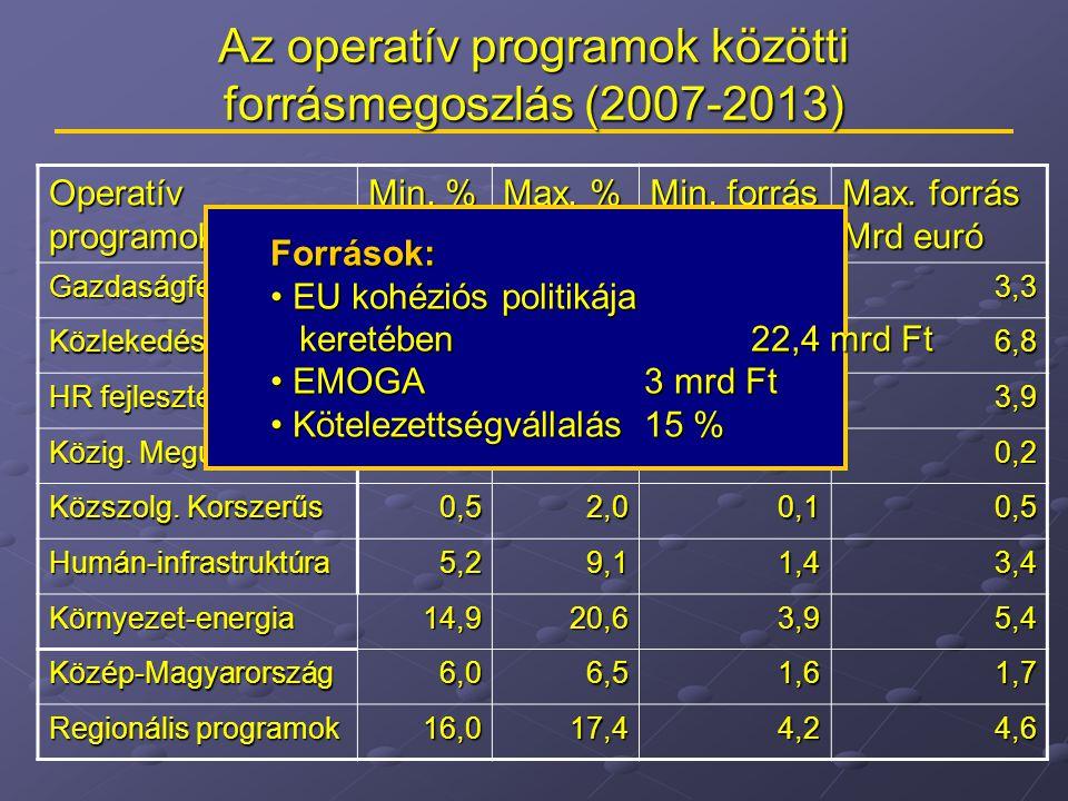 Az operatív programok közötti forrásmegoszlás (2007-2013) Operatív programok Min.