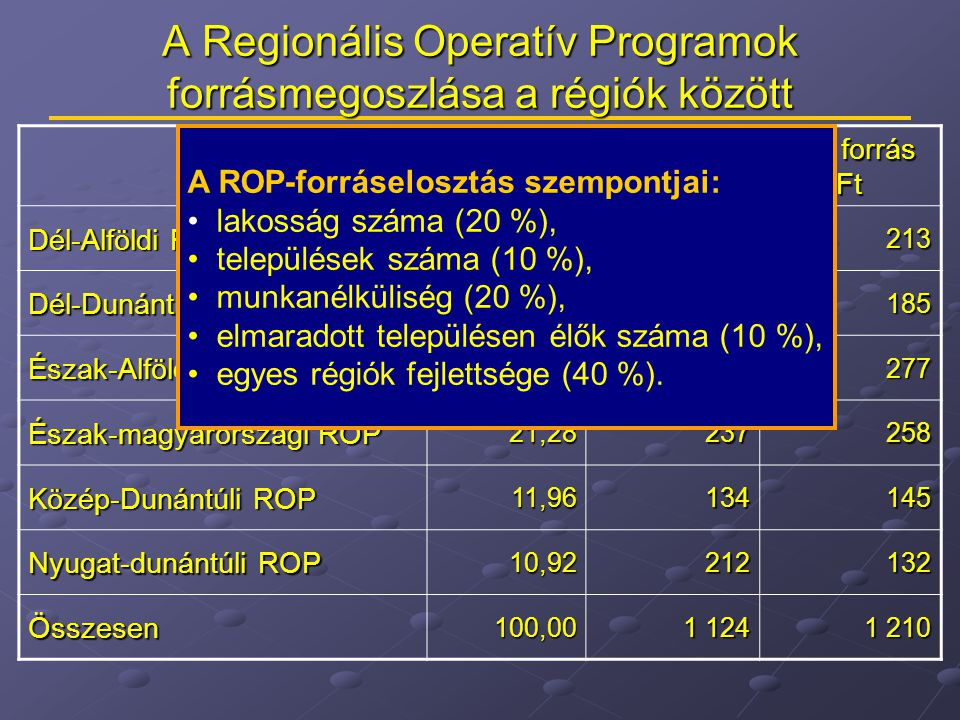 A Regionális Operatív Programok forrásmegoszlása a régiók között Az OP-k aránya % Min.