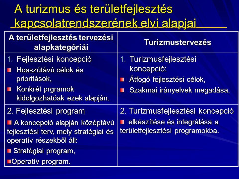 A turizmus és területfejlesztés kapcsolatrendszerének elvi alapjai A területfejlesztés tervezési alapkategóriái Turizmustervezés 1. Fejlesztési koncep