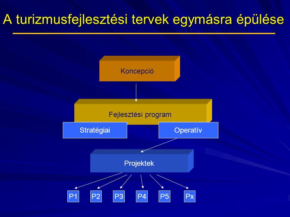 A turizmusfejlesztési tervek egymásra épülése Koncepció Fejlesztési program StratégiaiOperatív Projektek P1P2P3P4P5Px