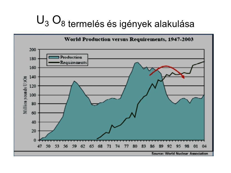 Bizonyított (hagyományos), uránkészletek földrajzi megoszlása Uránérc-kitermelés földrajzi megosztása, 2004