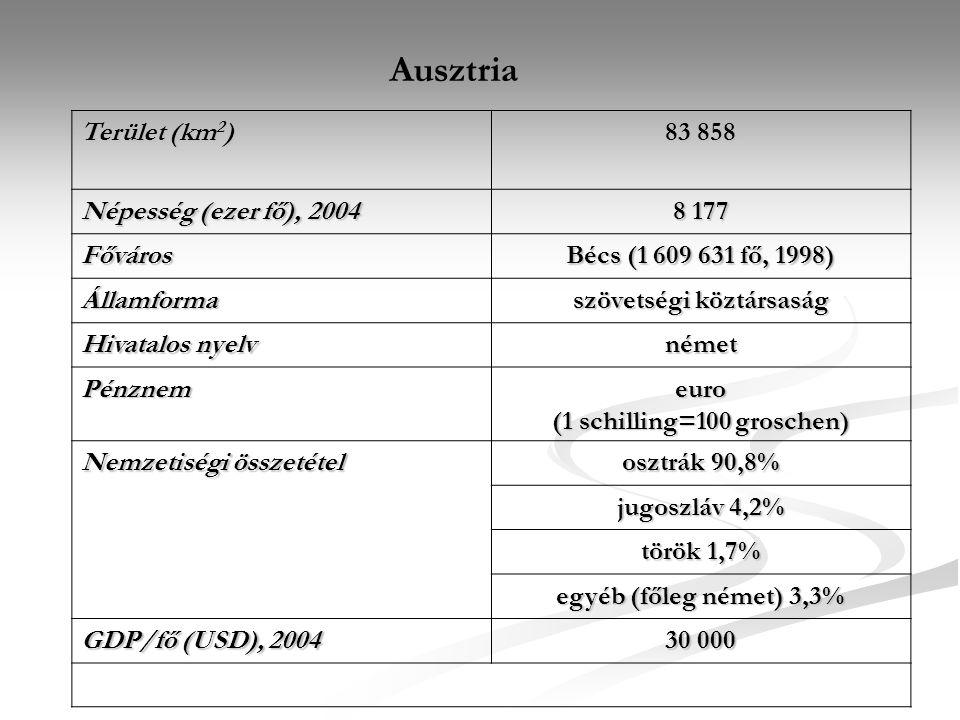 Ausztria Terület (km 2 ) 83 858 Népesség (ezer fő), 2004 8 177 Főváros Bécs (1 609 631 fő, 1998) Államforma szövetségi köztársaság Hivatalos nyelv ném