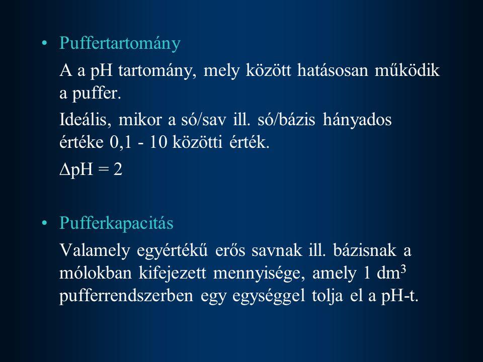 Puffertartomány A a pH tartomány, mely között hatásosan működik a puffer.