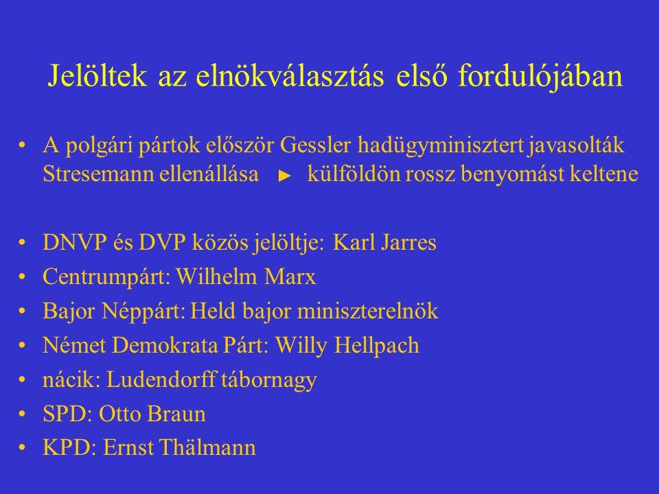 Jelöltek az elnökválasztás első fordulójában A polgári pártok először Gessler hadügyminisztert javasolták Stresemann ellenállása külföldön rossz benyomást keltene DNVP és DVP közös jelöltje: Karl Jarres Centrumpárt: Wilhelm Marx Bajor Néppárt: Held bajor miniszterelnök Német Demokrata Párt: Willy Hellpach nácik: Ludendorff tábornagy SPD: Otto Braun KPD: Ernst Thälmann
