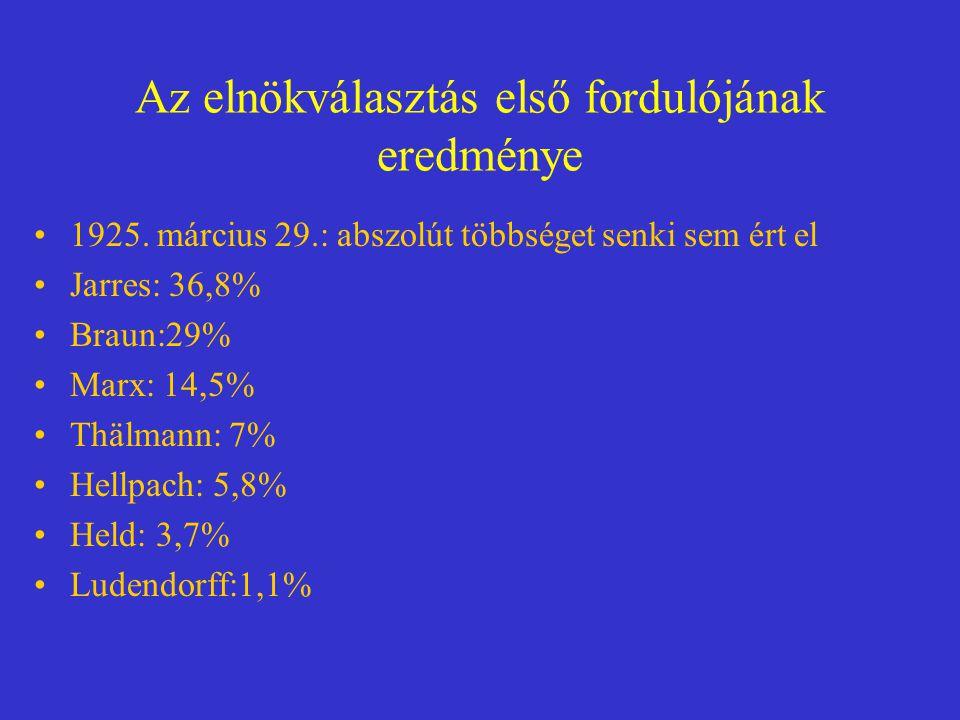 Az elnökválasztás első fordulójának eredménye 1925. március 29.: abszolút többséget senki sem ért el Jarres: 36,8% Braun:29% Marx: 14,5% Thälmann: 7%