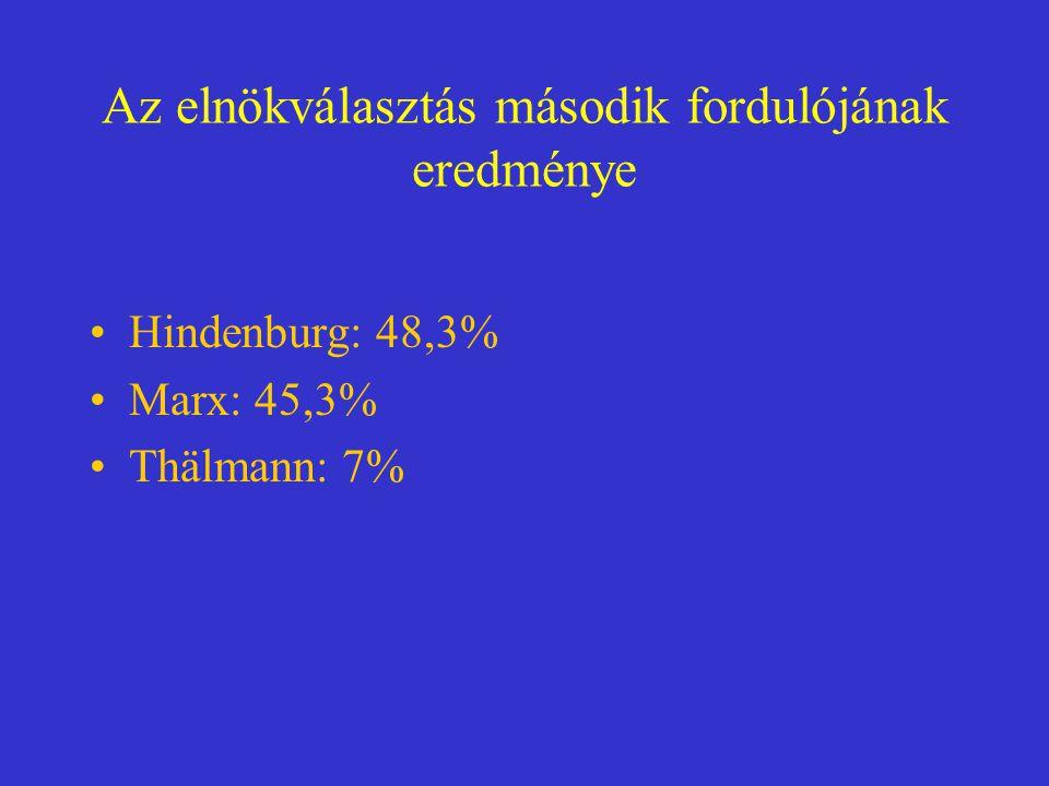 Az elnökválasztás második fordulójának eredménye Hindenburg: 48,3% Marx: 45,3% Thälmann: 7%