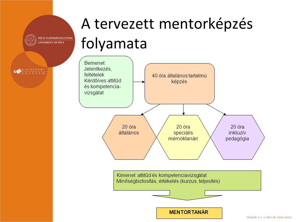 A tervezett mentorképzés folyamata Bemenet: Jelentkezés, feltételek Kérdőíves attitűd és kompetencia- vizsgálat 40 óra általános tartalmú képzés 20 óra speciális mérnöktanári 20 óra inkluzív pedagógia 20 óra általános Kimenet: attitűd és kompetenciavizsgálat Minőségbiztosítás, értékelés (kurzus, teljesítés) MENTORTANÁR