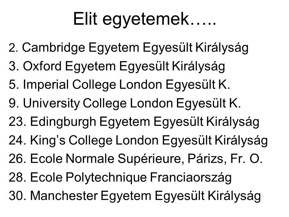 Elit egyetemek….. 2. Cambridge Egyetem Egyesült Királyság 3. Oxford Egyetem Egyesült Királyság 5. Imperial College London Egyesült K. 9. University Co