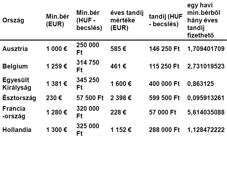 Ország Min.bér (EUR) Min.bér (HUF - becslés) éves tandíj mértéke (EUR) tandíj (HUF - becslés) egy havi min.bérből hány éves tandíj fizethető Ausztria1