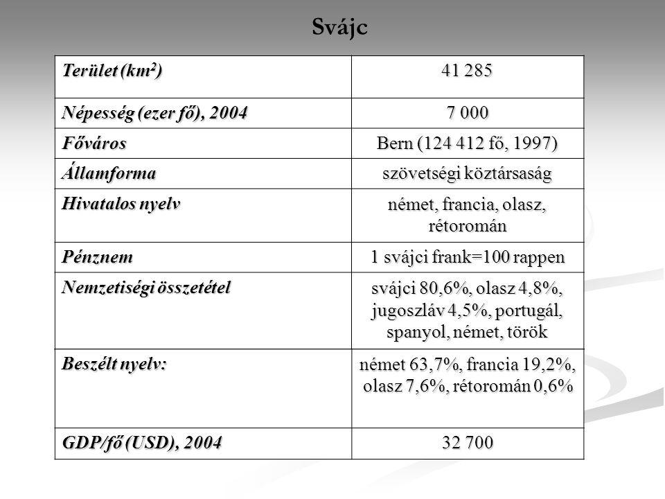 Svájc Terület (km 2 ) 41 285 Népesség (ezer fő), 2004 7 000 Főváros Bern (124 412 fő, 1997) Államforma szövetségi köztársaság Hivatalos nyelv német, f
