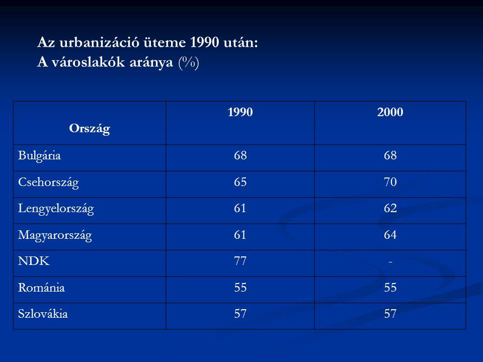 Az urbanizáció üteme 1990 után: A városlakók aránya (%) Ország 19902000 Bulgária68 Csehország6570 Lengyelország6162 Magyarország6164 NDK77- Románia55