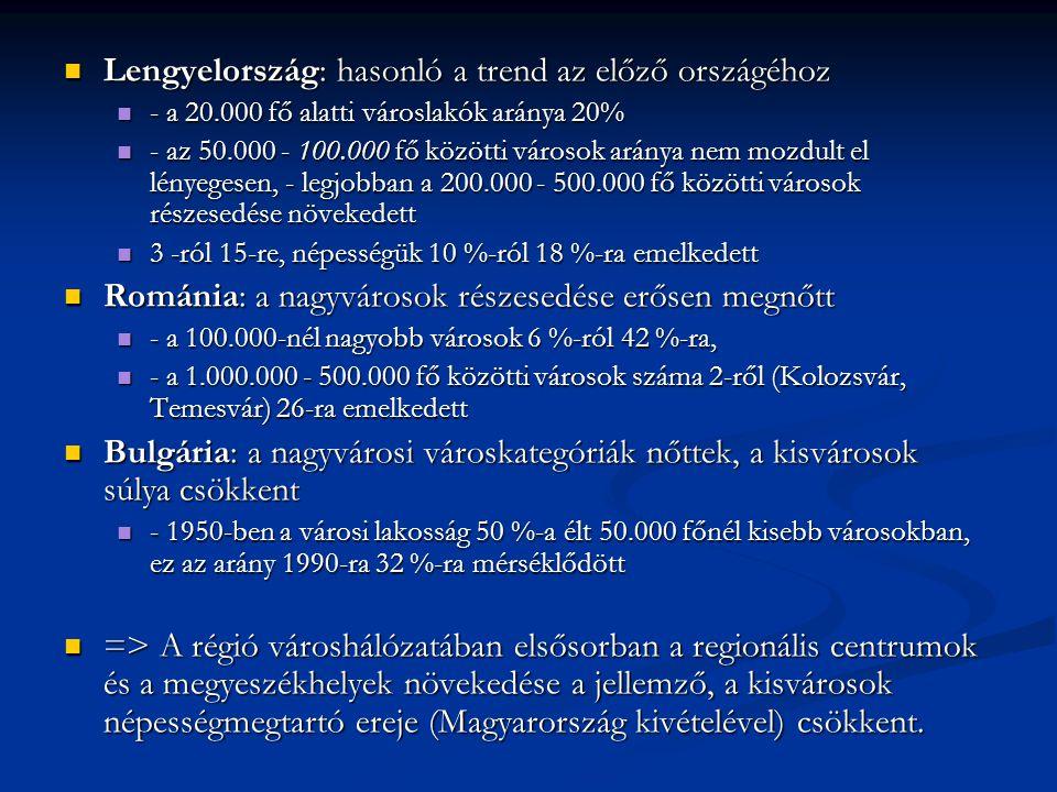 Lengyelország: hasonló a trend az előző országéhoz Lengyelország: hasonló a trend az előző országéhoz - a 20.000 fő alatti városlakók aránya 20% - a 2