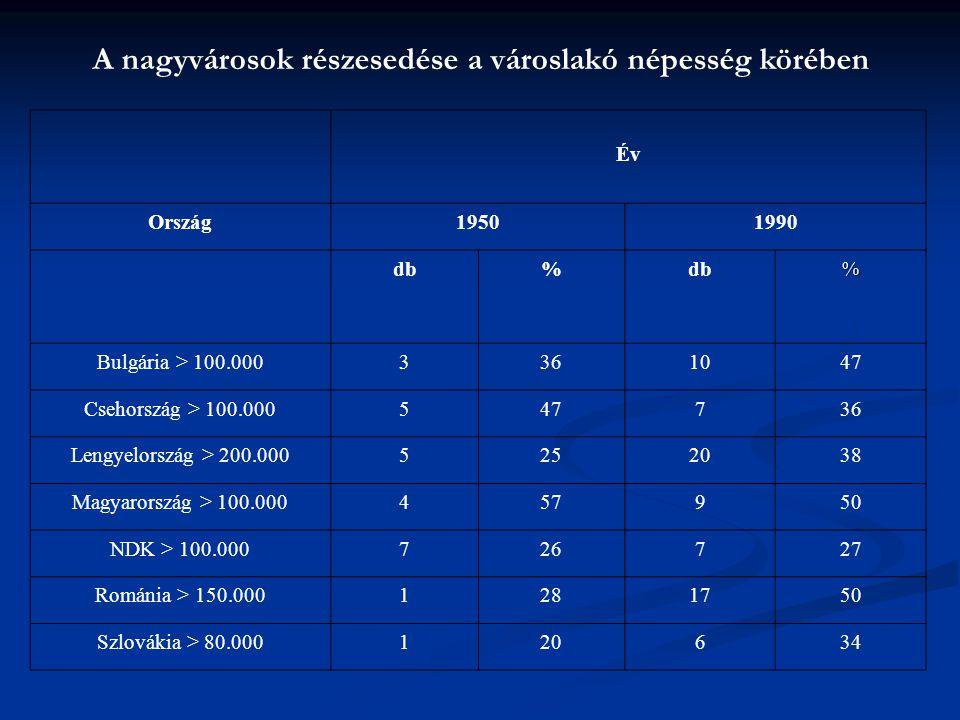 A nagyvárosok részesedése a városlakó népesség körében Év Ország19501990 db% % Bulgária > 100.0003361047 Csehország > 100.000547736 Lengyelország > 20